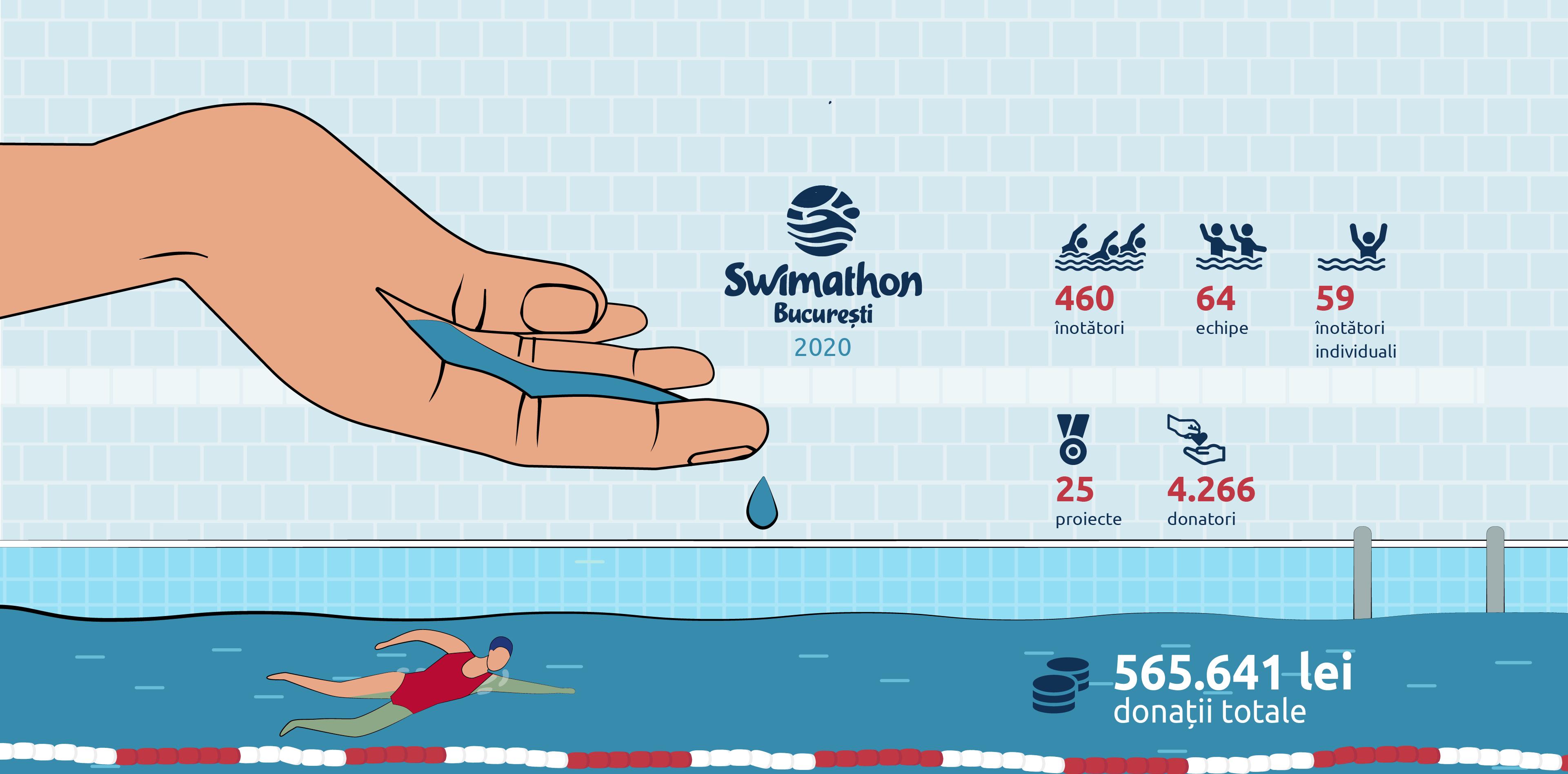 infografic inchidere swimathon 8
